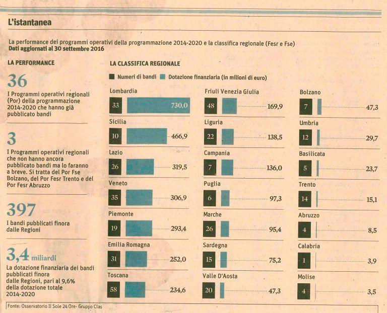 Fondi Europei: Abruzzo terzultimo in Italia per capacità di investimento