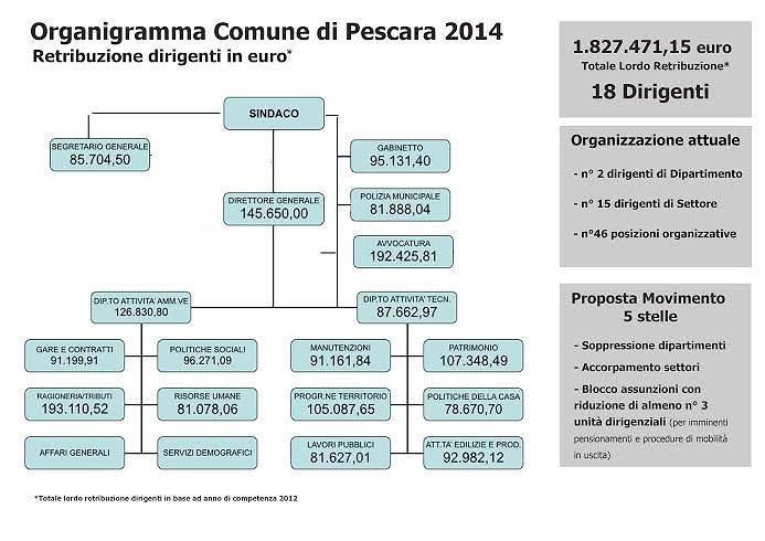 Pescara, tagli a dirigenti e dipartimenti per far risparmiare il Comune: la proposta del M5S