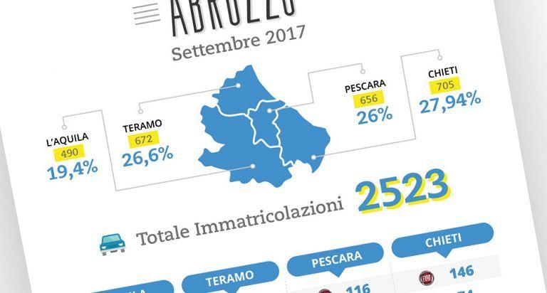 Il Trend 2017 del mercato automobilistico della regione Abruzzo