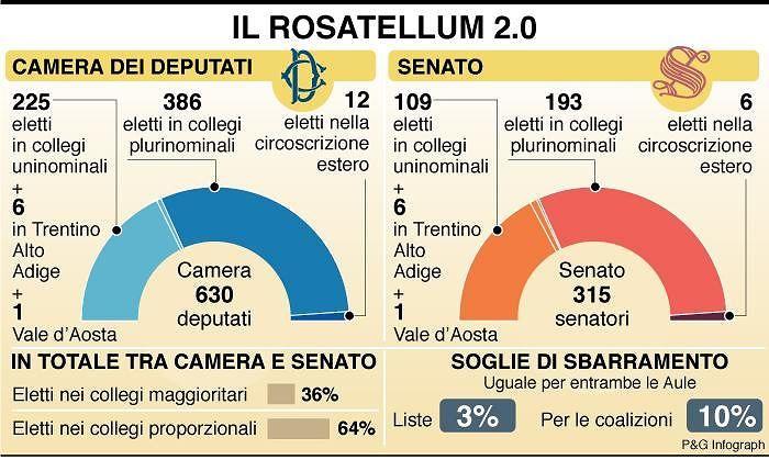 Legittimità costituzionale del Rosatellum: udienza a L'Aquila il 31 gennaio