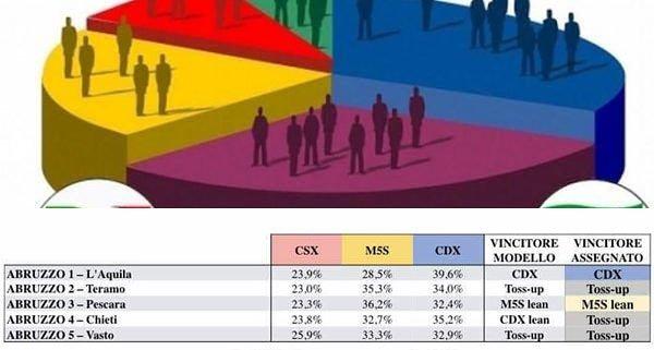 sondaggio elettorale teramo politche 2018