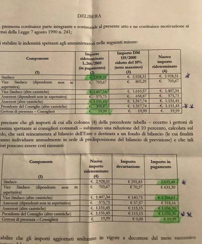 Martinsicuro, taglio delle indennità? Città Attiva: si finanzia aumento dello stipendio del Presidente del Consiglio