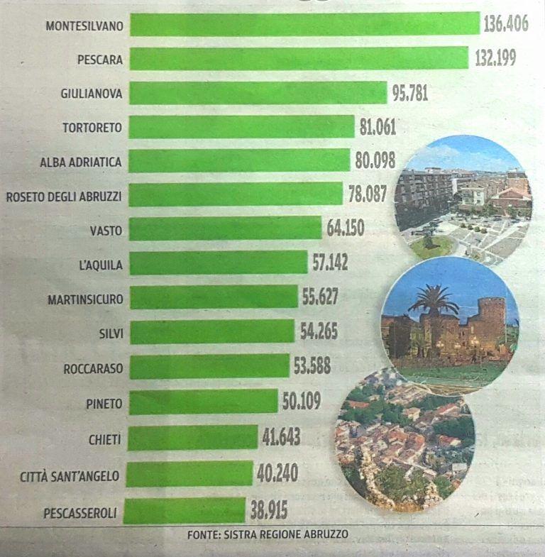"""Dati turismo, la replica di Verrocchio a Pineto 2.0: """"Interpretazione errata delle statistiche"""""""