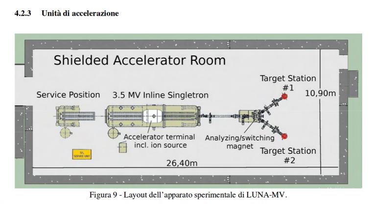 Laboratori Gran Sasso, avviata la valutazione di incidenza ambientale per l'esperimento Luna MV