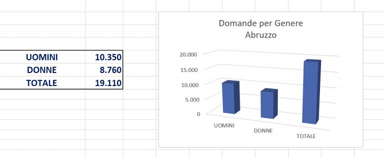 Reddito di cittadinanza: in Abruzzo le domande sono quasi 20mila