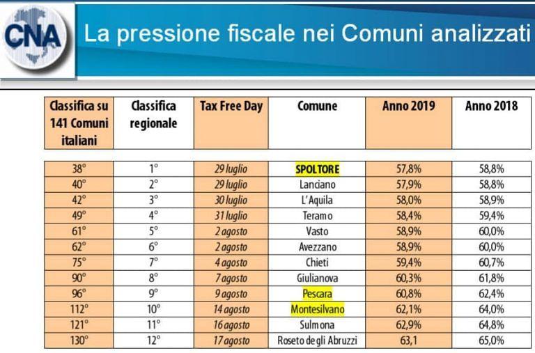 A Spoltore le tasse più basse d'Abruzzo per le imprese