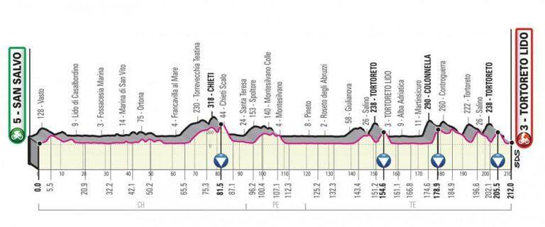 Giro d'Italia 2020, 10ª tappa a Tortoreto con 3 passaggi al paese e arrivo sul lungomare FOTO-VIDEO