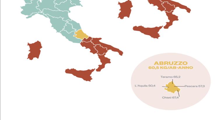 Raccolta carta e cartone: l'Abruzzo si conferma regione leader del Sud-Italia