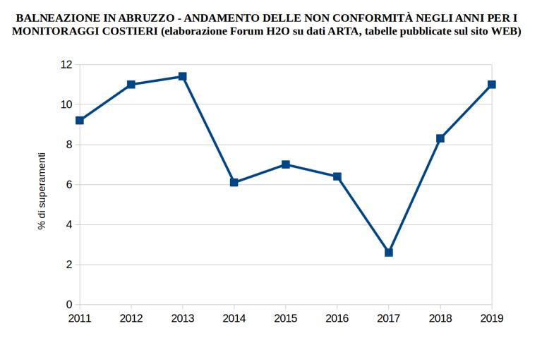 Balneazione in Abruzzo, Forum acqua: ecco i dati reali. Pensare alla depurazione
