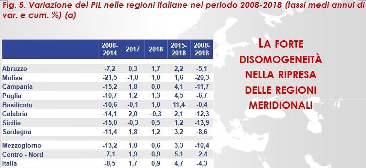 Rapporto Svimez sull'econonia del Mezzogiorno: dati in chiaro-scruro per l'Abruzzo