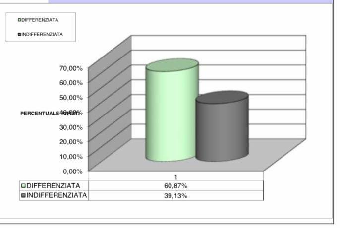Tortoreto,torna a crescere la differenziata: a novembre 61%