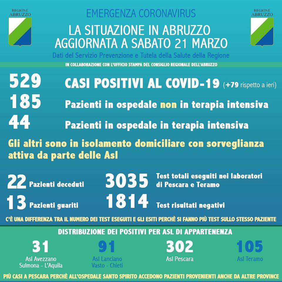 Cartina Della Regione Abruzzo.Coronavirus Ecco La Mappa Del Contagio In Abruzzo Nei Singoli Comuni Ultime Notizie Cityrumors It News Ultima Ora