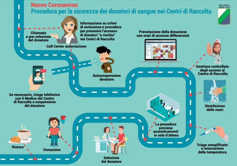 """Pescara, scorte di sangue in emergenza: """"Continuate a donare, è sicuro"""""""