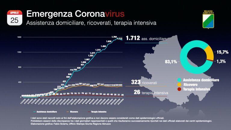 Covid19, la mappa del contagio aggiornata al 25 aprile FOTO VIDEO