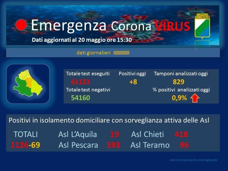 Covid19, l'andamento del contagio in Abruzzo FOTO VIDEO