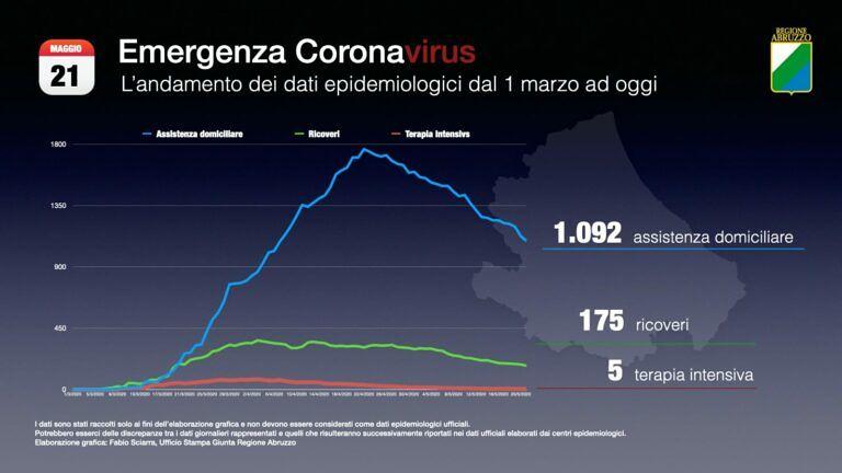 Covid19, la mappa del contagio in Abruzzo VIDEO
