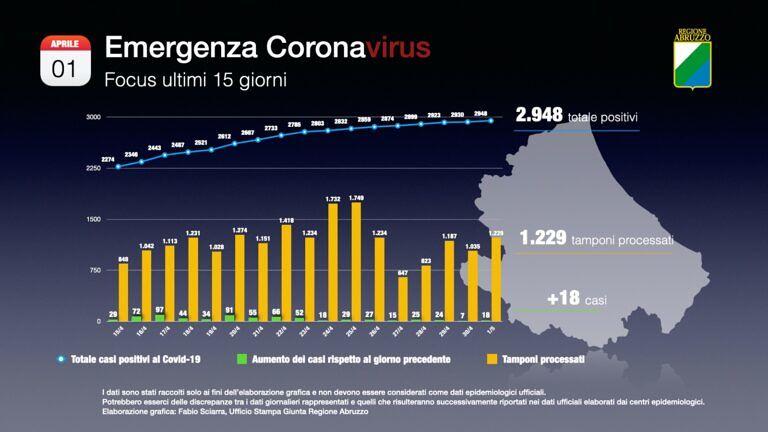 Covid19, la curva dei contagi in Abruzzo FOTO VIDEO