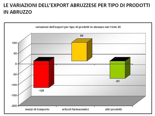 Export abruzzese 2020: mai così male da dieci anni a questa parte FOTO