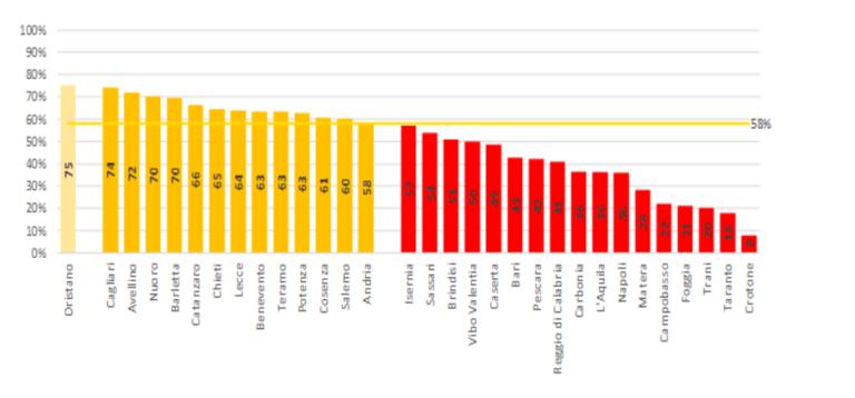 Rapporto sui rifiuti urbani. Differenziata: Abruzzo, tra luci e ombre, è sopra alla media nazionale