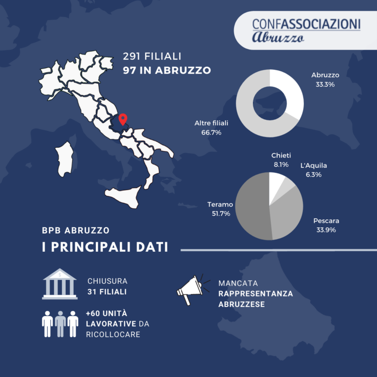 Popolare di Bari. Nel nuovo piano industriale a rischio 31 filiali in Abruzzo