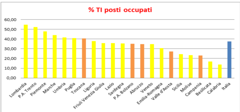 Abruzzo, si torna in zona arancione. I grafici della situazione legata all'emergenza