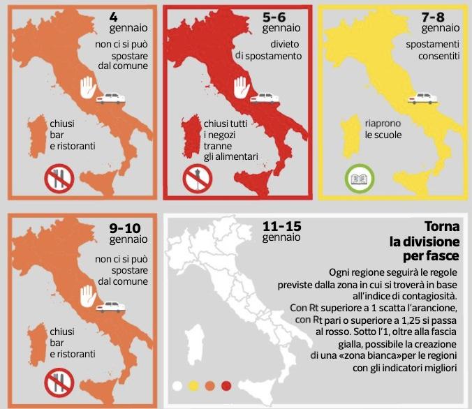 Italia a colori, dopo l'Epifania tornano le tre fasce più una: il governo pensa ad una zona bianca