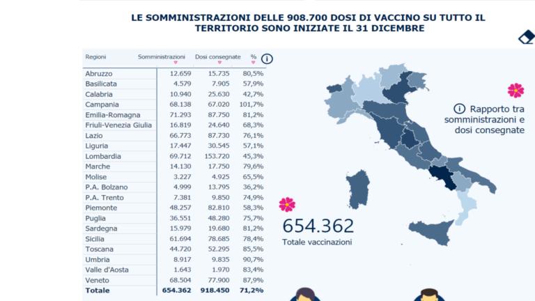 Covid, oggi in Abruzzo poco più di mille vaccinazioni