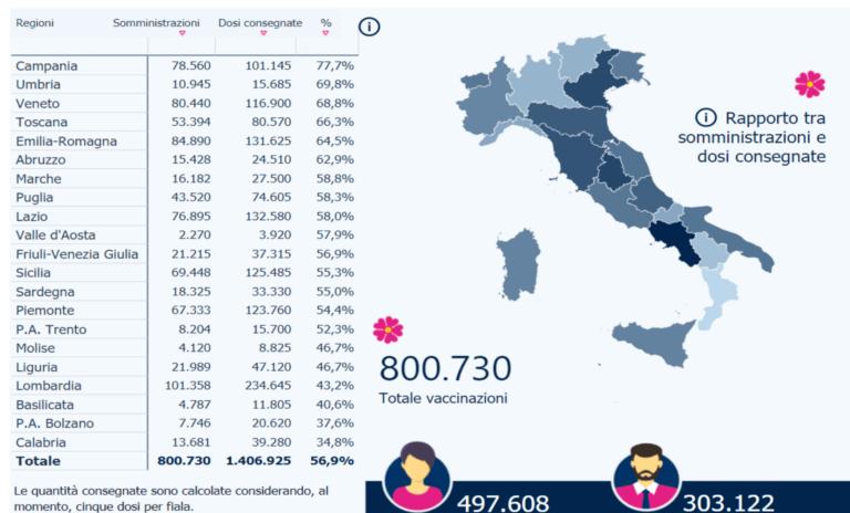 Covid19, in Italia vaccinate 800mila persone. I dati regione per regione