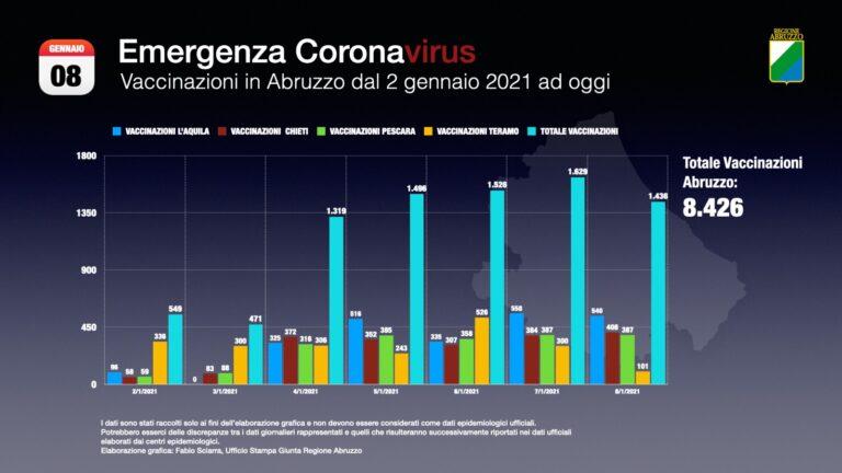 Vaccinazioni Covid in Abruzzo: dal 18 gennaio prenotazioni per over 80 e disabili