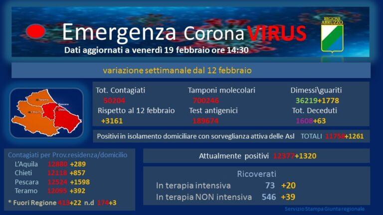 Covid, terapie intensive al 38,6%. Abruzzo resta in arancione (rosso per Pescara e Chieti)