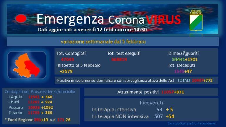 Pescara e Chieti in zona rossa, arancione per Teramo e L'Aquila: le motivazioni della nuova ordinanza
