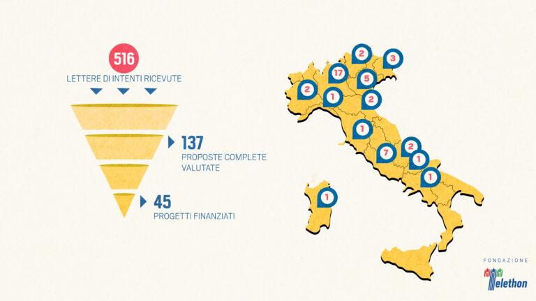 Telethon, 350mila euro in Abruzzo per la ricerca scientifica sulla malattie rare