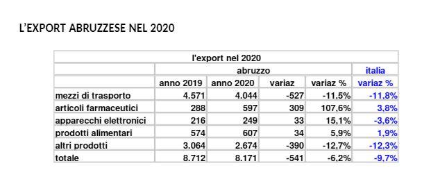 """Farmaceutica ed elettronica """"salvano"""" l'export abruzzese: i dati"""