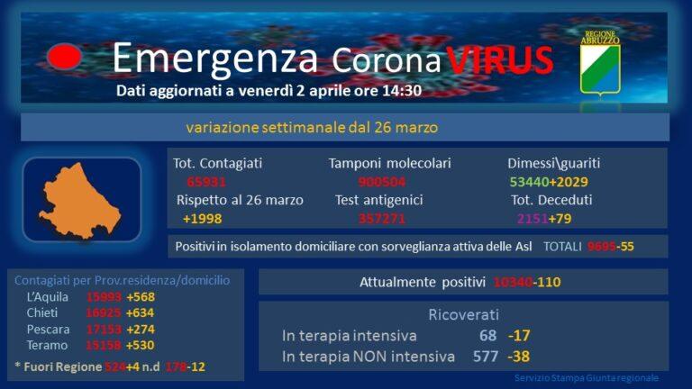 Covid, i ricoveri in Abruzzo (area medica) tornano sotto la soglia di allarme
