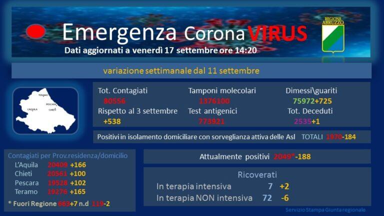Abruzzo, 81 casi Covid senza decessi. I nuovi dati