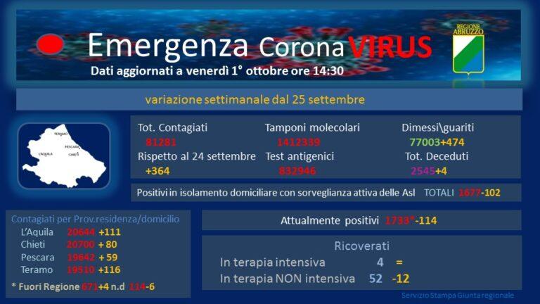 Covid, in Abruzzo terapie intensive al 2%, ricoveri al 4%