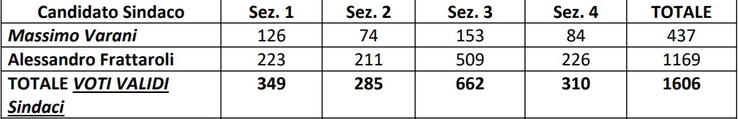 Elezioni Basciano, tutti i voti di preferenza