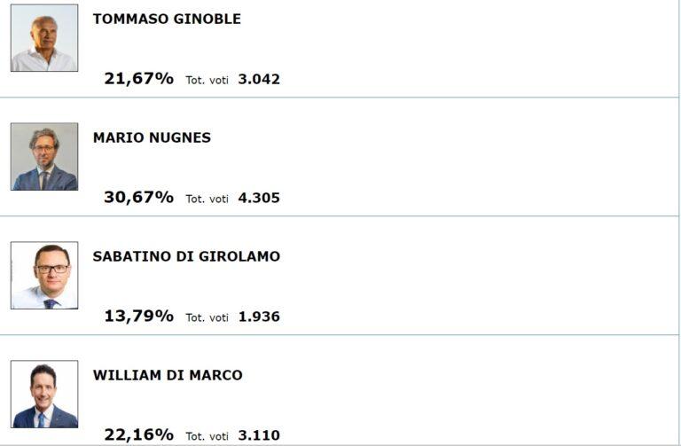 Le elezioni a Roseto, analisi del voto: Tommaso Ginoble il grande sconfitto. Male anche Di Girolamo e Ciancaione